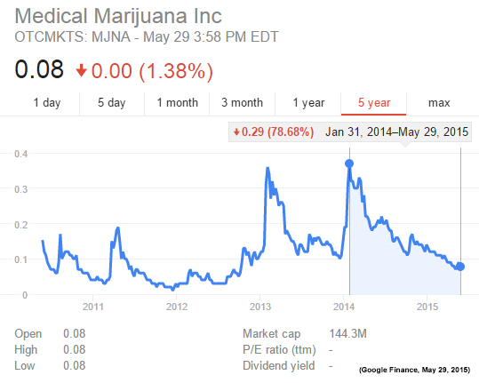 Marijuana Industry Stocks Worth Watching (GWPH), (VAPE